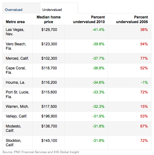most undervalued us cities