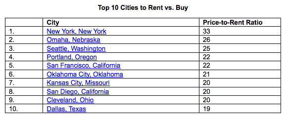 top cities to rent