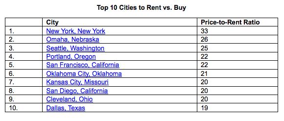 top cities to rent